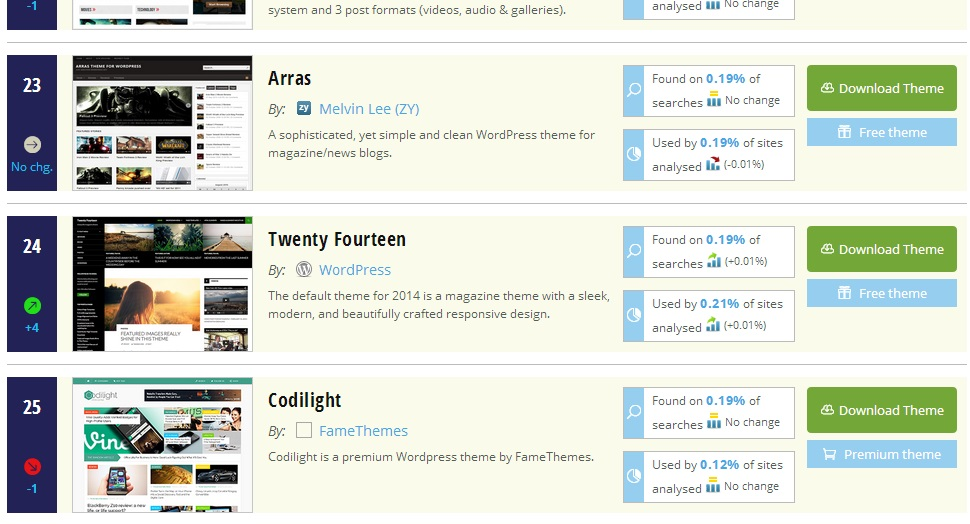 TwentyFourteen-in-WPThemeDetector-Top-Themes