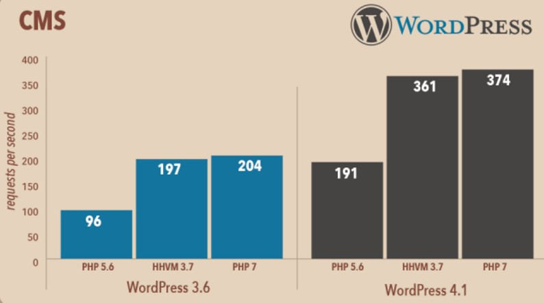 php-performance-wordpress-caching-for-wordpress